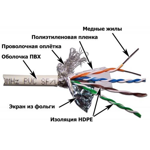 Кабель LANMASTER SFTP, 4 пары, кат. 5E, PVC, белый (305 м) LAN-5ESFTP-WH