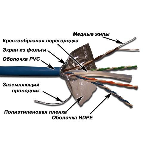 Кабель LANMASTER FTP, 4 пары, кат. 6, с перегородкой PVC, Син. (305 м), Син. LAN-6EFTP-BL