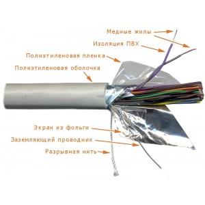 Кабель LANMASTER FTP 25 пар, одножильный, кат.3, 24 AWG