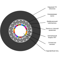 Кабель оптический 8 волокон одномод, бронированный стал. проволокой, алюм. лента, PE, внешний