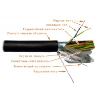Кабель LANMASTER FTP, 25 пар, одножильный, для внешней прокладки,  кат.3, 24 AWG 305м