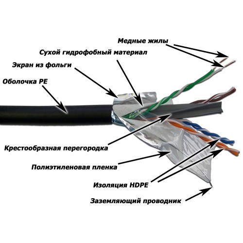 Кабель LANMASTER FTP, 4 пары, кат. 6, с перегородкой,   PE, внешний, с гидрофобом (305 м) LAN-6EFTP-WP-OUT