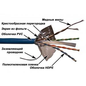 Кабель LANMASTER патч-кордовый FTP, 4x2, кат 6,  PVC, 305 м, серый